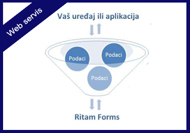 Web servis, Ritam forms, Knjigovodstveni, program